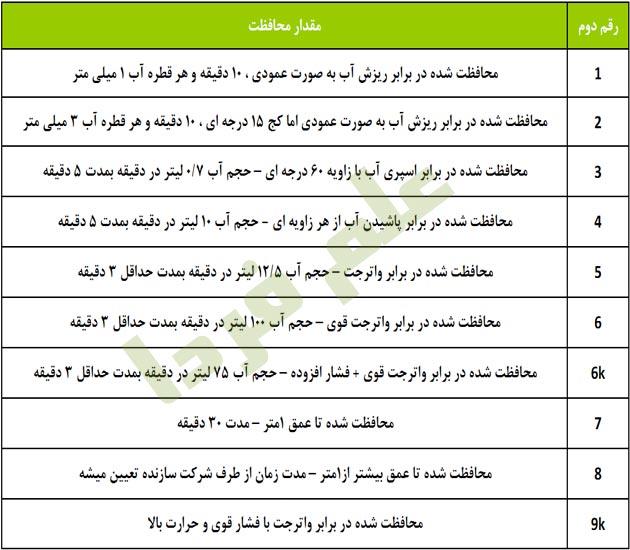 جدول IP Code برای گوشی ضد آب - محافظت دربرابر آب