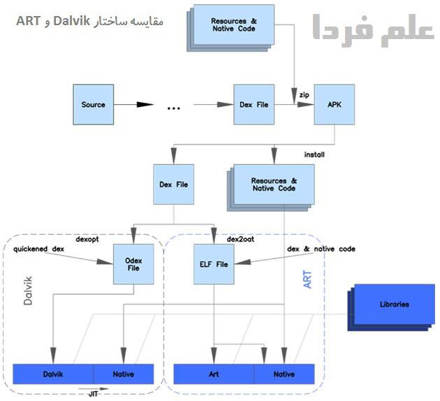 مقایسه ساختار ران تایم ART با Dalvik