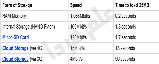 مقایسه سرعت لود 25 مگ فایل توسط حافظه های مختلف