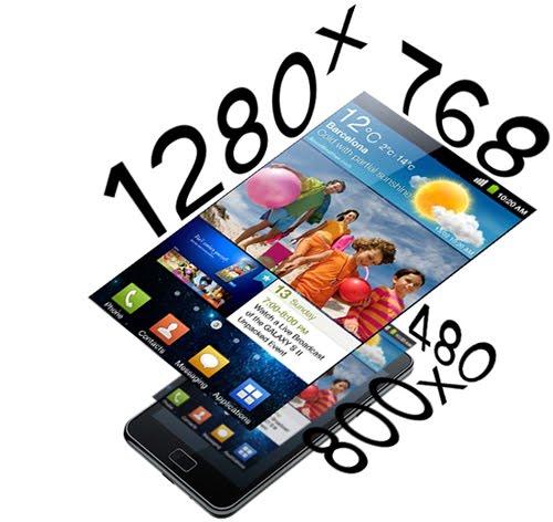 رزولوشن در صفحه نمایش گوشی موبایل