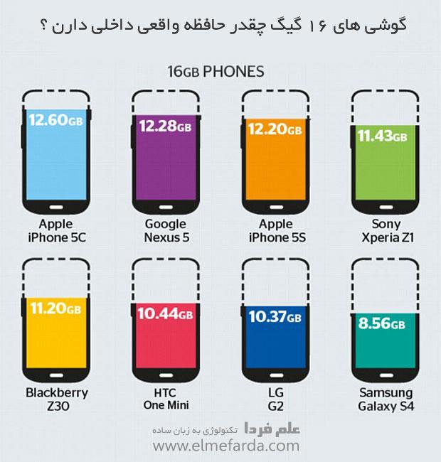 حافظه واقعی گوشی های 16 گیگی