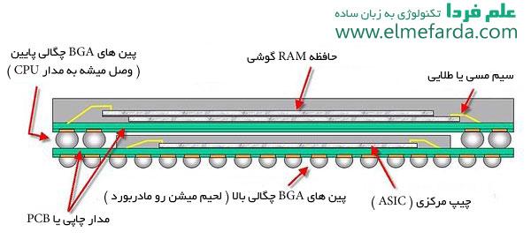 نحوه اتصال RAM گوشی موبایل به پردازنده