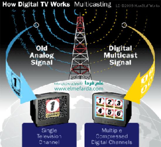 کانال های فشرده در تلویزیون دیجیتال