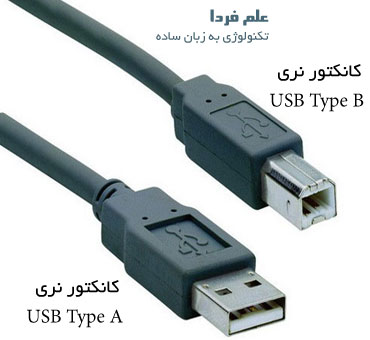 کابل پرینتر ، USB Type B