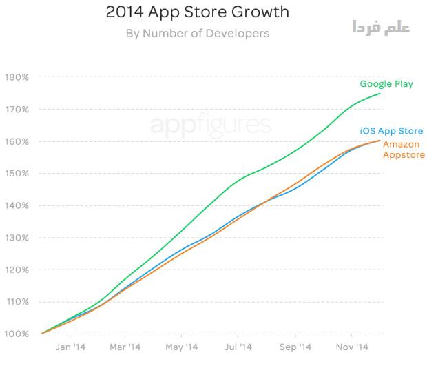 مقایسه تعداد برنامه نویس های اندروید و iOS و Fire OS در سال 2014
