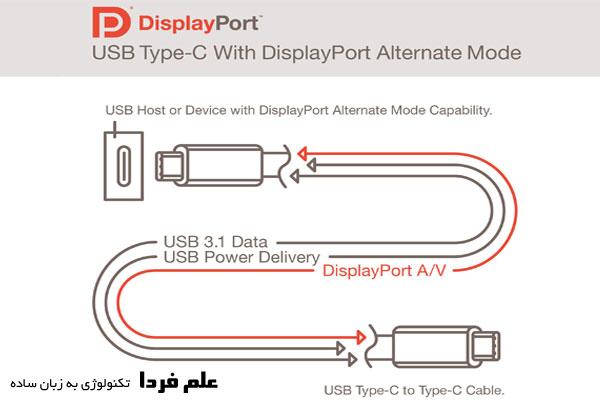 جایگزینی Display Port با USB Type-C