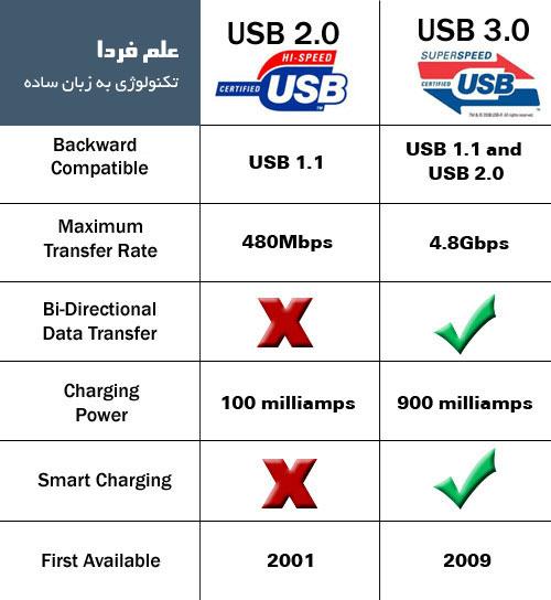 مقایسه USB 2 و USB 3