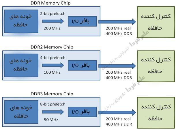 قابلیت Prefetch در DDR ها