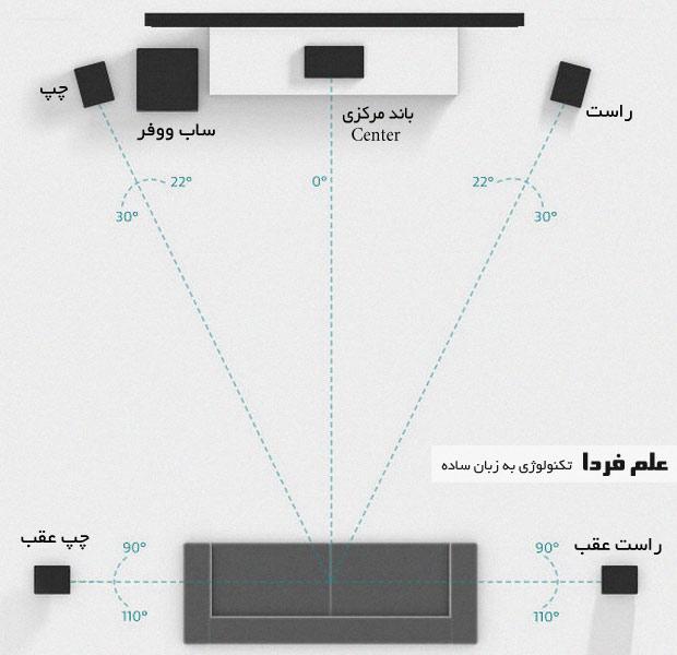 راهنمای آرایش اسپیکرهای 5.1