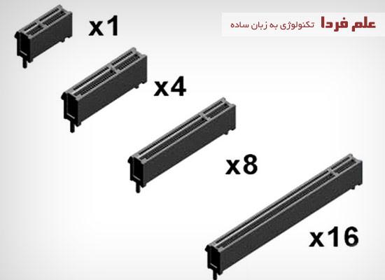 شکل ظاهری اسلات های PCI Express