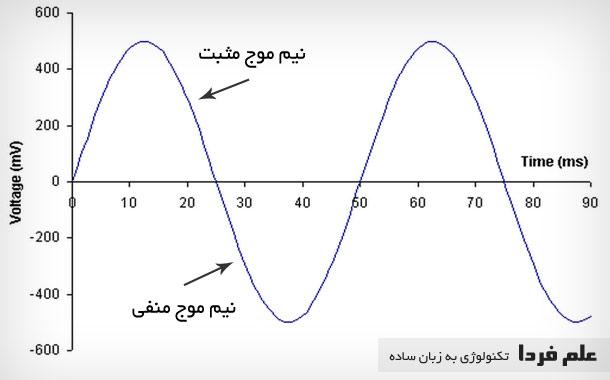 نمودار ولتاژ متناوب AC