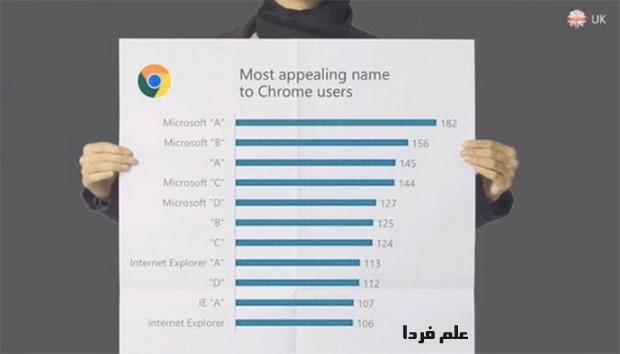 نتیجه نظر سنجی درباره نام مرورگر جدید مایکروسافت  از کاربران گوگل کروم در بریتانیا