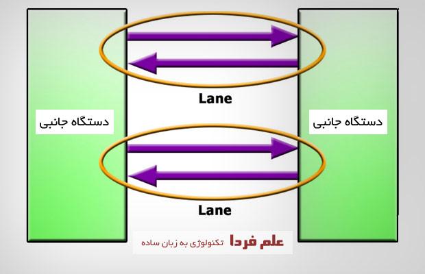 تشریح Lane یا خطوط در PCI Express