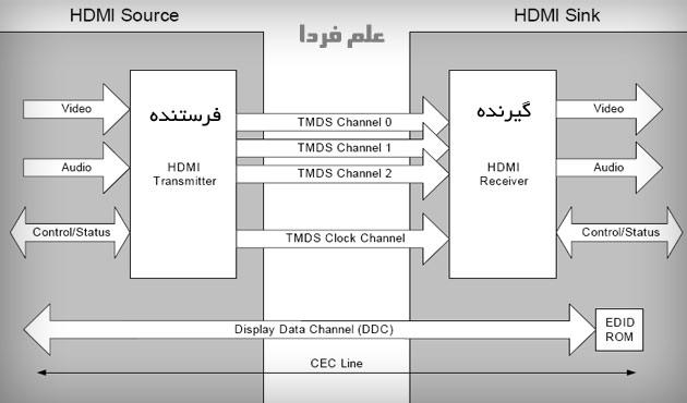 طرز کار پورت HDMI - ورودی و خروجی