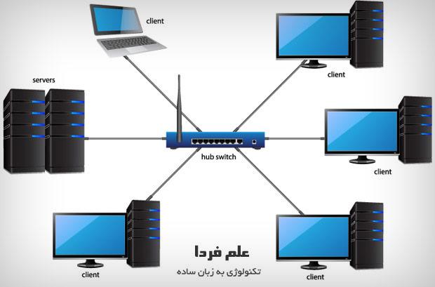 شبکه کامپیوتری محلی یا LAN - شبکه Local Area Network