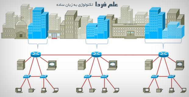 شبکه کامپیوتری شهری یا شبکه MAN - شبکه Metropolitan Area Network