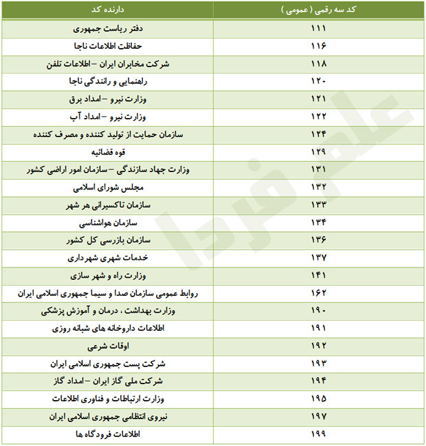 فهرست کد های خدماتی غیر فوریتی( پولی )