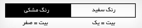 تصویر یک بیتی یا مونوکروم سیاه و سفید