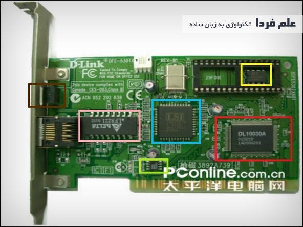 قطعات الکترونیکی کارت شبکه دی لینک