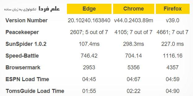 مقایسه سرعت مرورگر اج با گوگل کروم و فایرفاکس