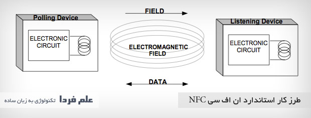 اساس کار ان اف سی NFC بر امواج الکترومغناطیسی