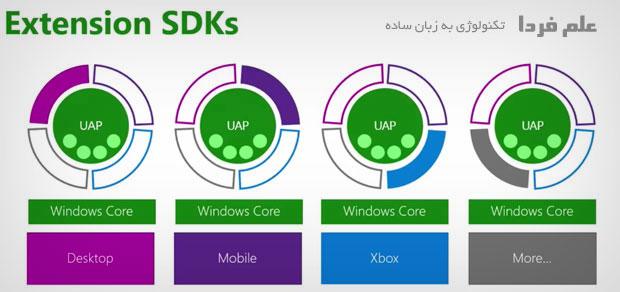 نرم افزار های یونورسال در ویندوز 10 می تونن از Extension SDK استفاده کنن