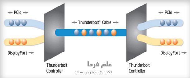 تاندربولت چگونه کار می کند - طرز کار Thunderbolt