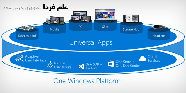 نرم افزار یونیورسال در همه دستگاه های ویندوزی قابل اجرا است