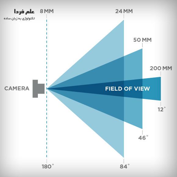 تغییر فاصله کانونی - تصویر واید و تله