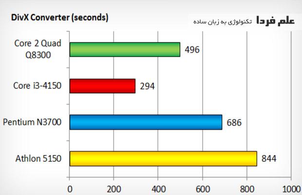 زمان تبدیل ویدیو در core i3 4150 و core 2 quad 8300