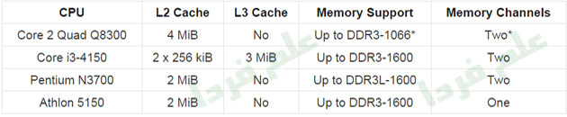 آرایش حافظه RAM برای پردازنده Core i3 4150 و Core 2 Quad 8300