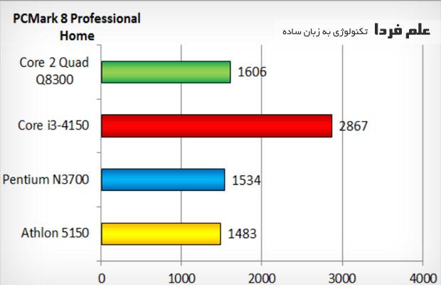 بنچمارک PCMark - پردازنده core i3 4150 و core 2 quad 8300