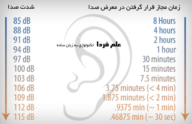 زمان مجاز قرار گرفتن در شدت صدا های مختلف