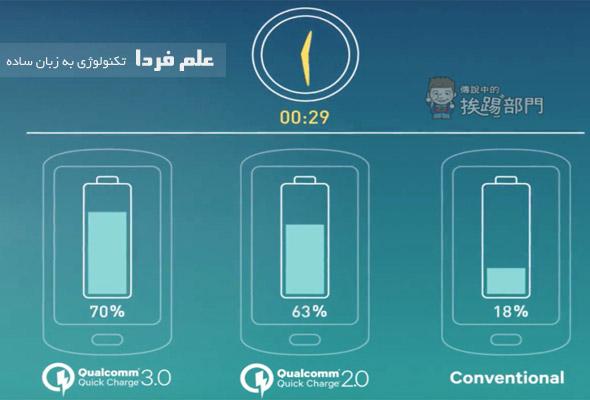 مقایسه شارژ سریع 3 و 2 کوالکام با شارژ معمولی