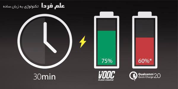 مقایسه شارژ سریع VOOC با شارژ سریع 2 کوالکام