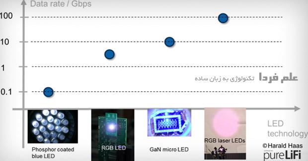 سرعت لای فای بر اساس نوع LED