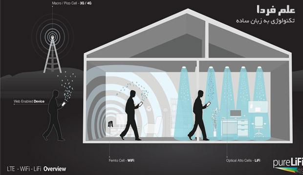 تکنولوژی LTE ، وای فای و لای فای برای اتصال وایرلس به اینترنت