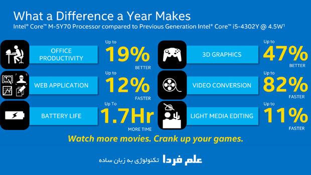 مقایسه پردازنده core m 5y70 و core i5 4302y