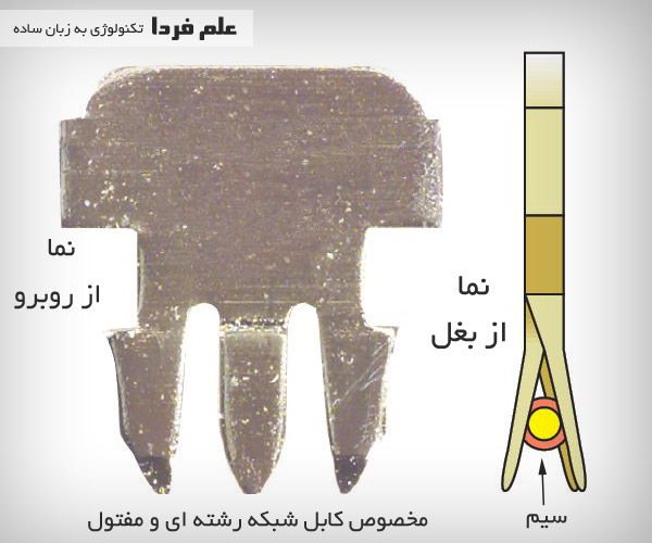 دندانه فلزی مخصوص کابل شبکه رشته ای و مفتول Cat 6