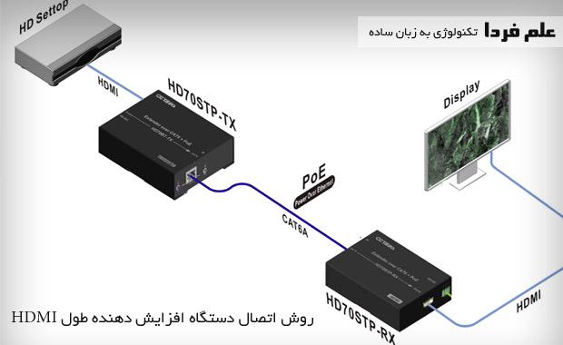 طرز کار دستگاه افزایش طول HDMI