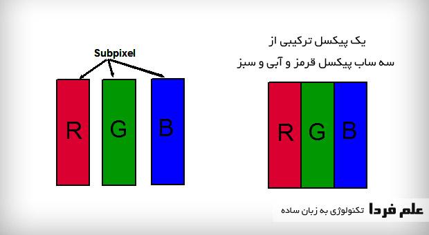 مفهوم Pixel و Sub-pixel