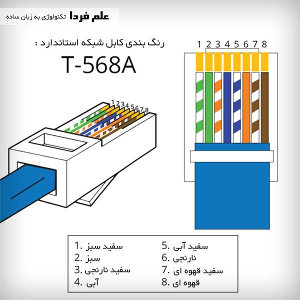رنگ بندی کابل شبکه . استاندارد T568A