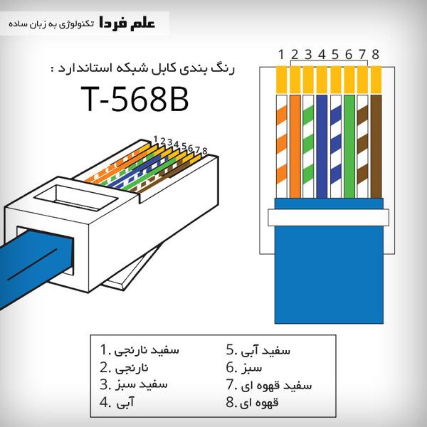 رنگ بندی کابل شبکه . استاندارد T568B