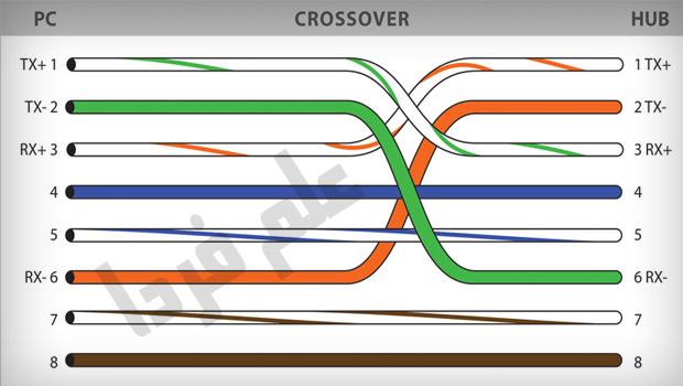 کابل شبکه کراس 4 تایی - 100 مگابیت در ثانیه