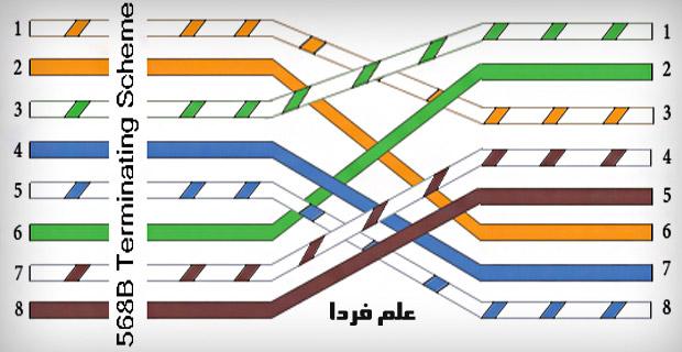 کابل شبکه کراس 8 تایی
