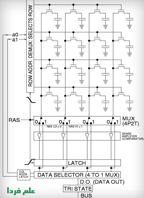 مدار الکترونیکی خونه های حافظه DRAM