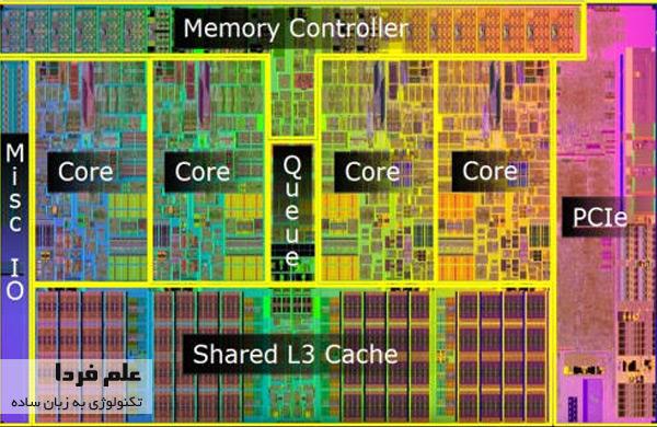 حافظه کش اشتراکی سطح 3 در CPU