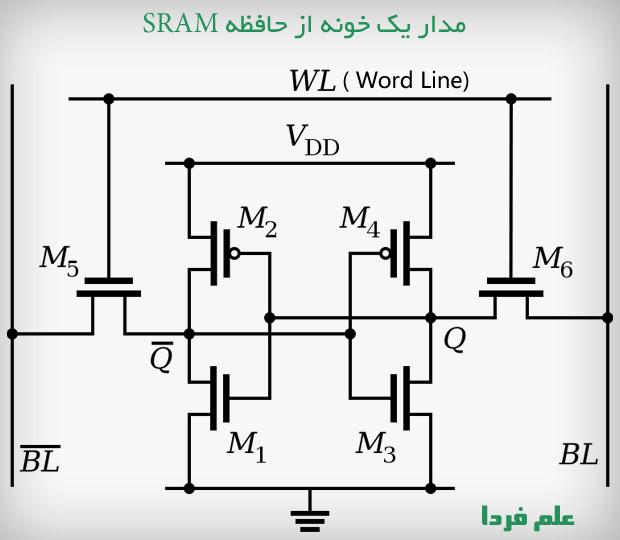 مدار الکترونیکی یک خونه از حافظه SRAM