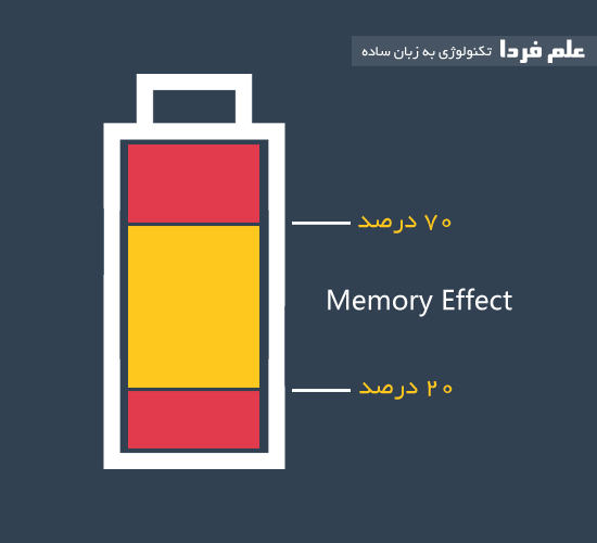 اثر حافظه یا memory effect در باتری های نیکل کادمیوم
