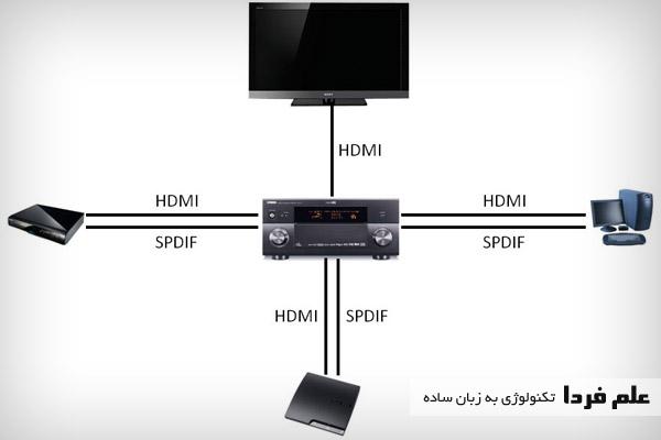 انتقال صدا از طریق SPDIF و تصویر توسط HDMI